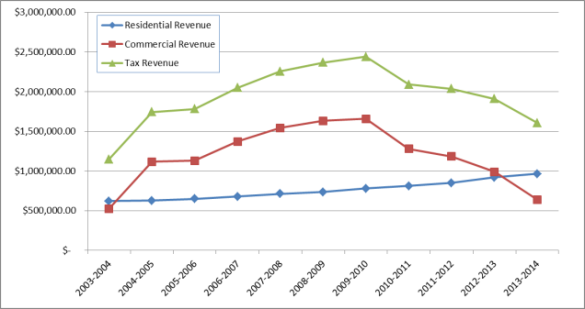Revenue's collapse as presented the Town Council's decision to dissolve.