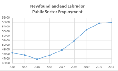 nl public sector employment