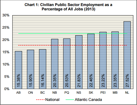 public sector chart